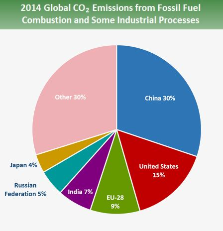 Thesis statement on fossil fuel emissions