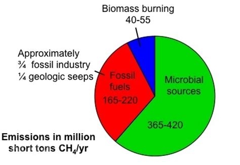 The Potential Greenhouse Gas Emissions of